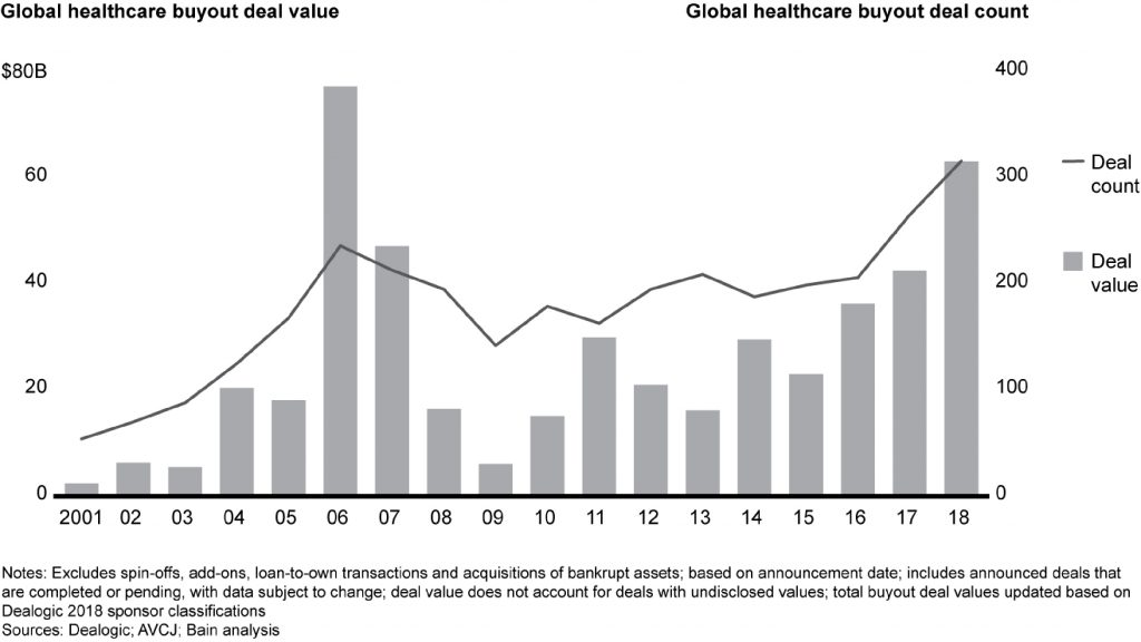 FIGURE TWO: GLOBAL HEALTHCARE DEAL VALUE/DEAL COUNT, 2001-2018